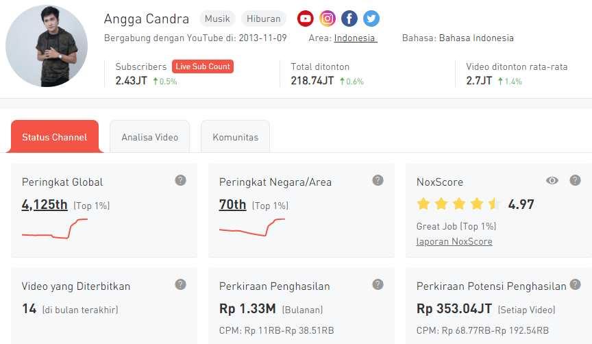 Youtuber Angga Candra yang Videonya Selalu Trending