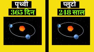 कुछ ऎसॆ अनसुने रोचक तथ्य, जिनसे आप अभी भी अनजान है। Fact Gyan,interesting facts in hindi, hindi facts, facts in hindi. intersting facts in hindi