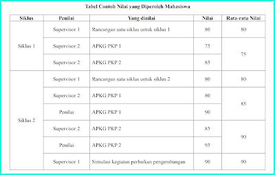nilai-pkp-mahasiswa-s1-paud