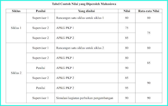 contoh tabel nilai pkp s1 paud