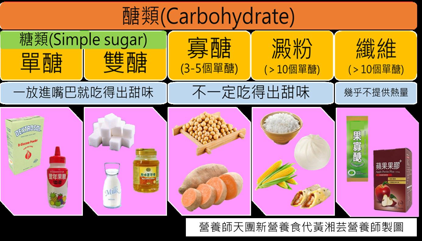 你該減的是「糖」而不是「醣」!