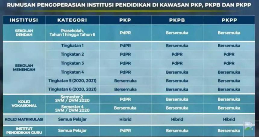 pkp, sop baru tahun baru, pembukaan sekolah pkp, pkpb, pkpp