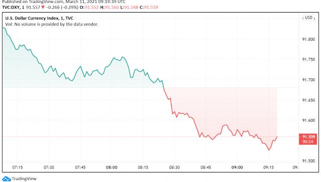 DXY Weakening,treasury bearish,us dollar bearish,CPI weak ,Dollar Down,USD Bearish,Dollar Fall, -greenforexclub.com