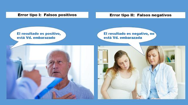 Figura 1: Ejemplos de Falsos Positivos y Falsos Negativos