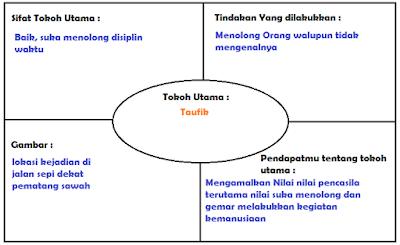 diagram menolong sesama www.simplenews.me