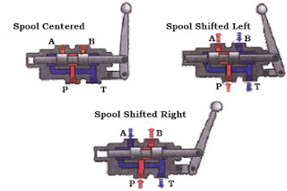 Simple Spool Direction Control Valve