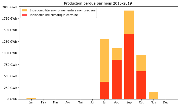 Les pertes de production électronucléaire causée par la sécheresse ou la chaleur sont plus élévée en automne qu'en été