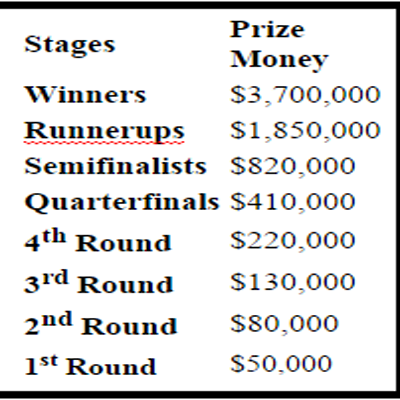 Australian Open 2017 Prize Money Chart