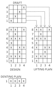 Weave, Drafting, Lifting and Denting Plan