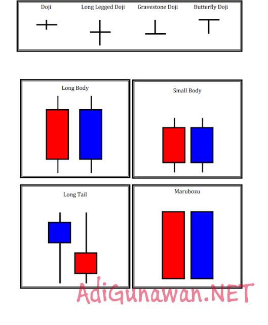 Pola dasar indikator candlestick