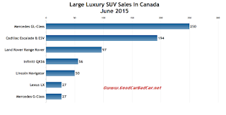 Canada large luxury SUV sales chart June 2015