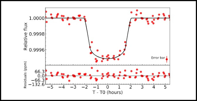 Phase-folded K2 light curve to the orbital period of HD 119130 b and residuals. Credit: Luque et al., 2018.