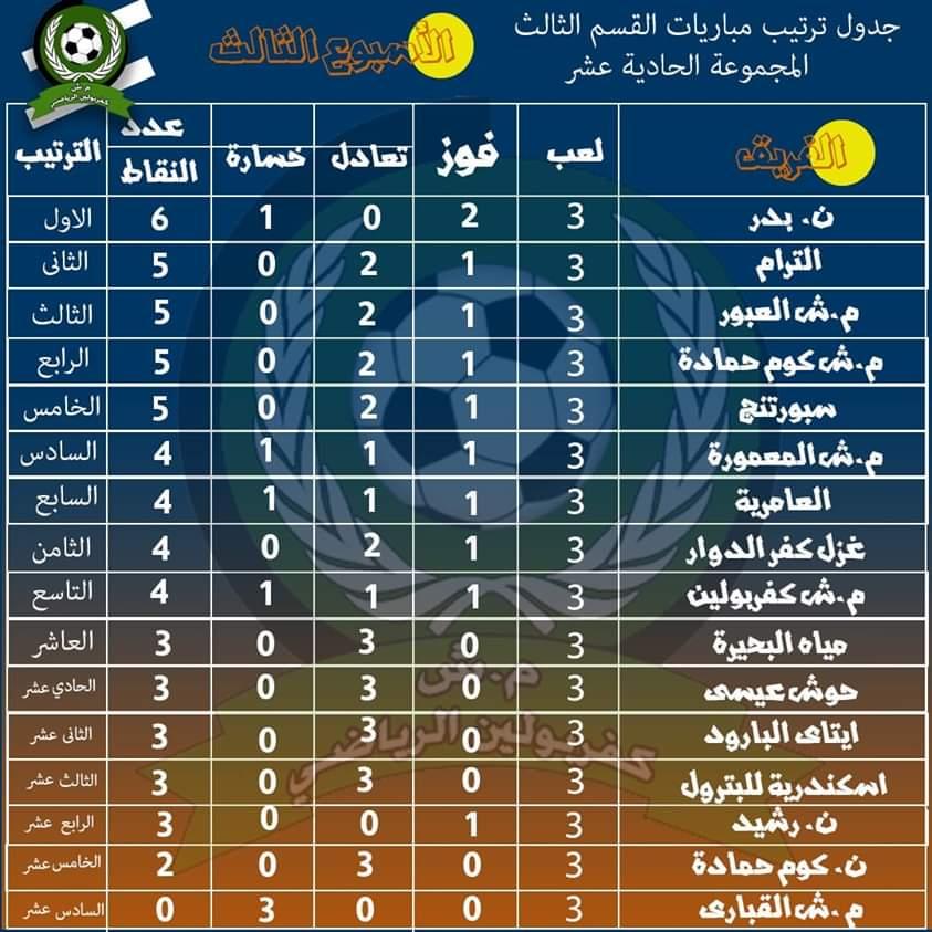 تعرف على جدول ترتيب المجموعة الحادية عشر ( الأسكندرية ) بعد نهاية الجولة الرابعة