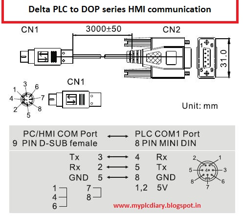 Delta PLC to HMI communication cable pinout - MY PLC DIARY