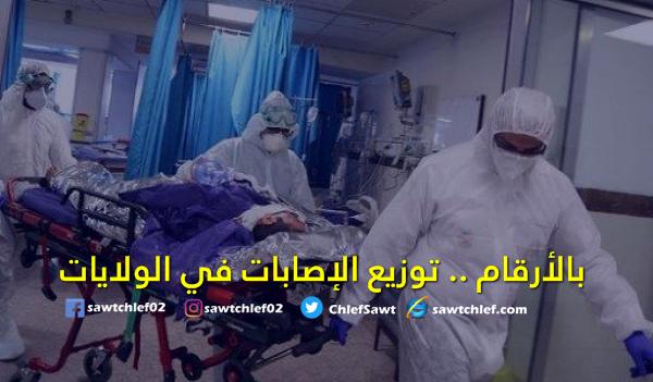 إرتفاع عدد الإصابات في ولاية الشلف لـ 73 حالة