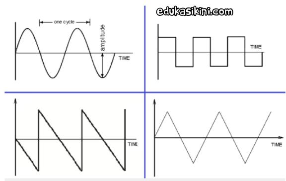 Teori Arus Bolak balik AC : Bentuk Gelombang AC dan Karakteristiknya