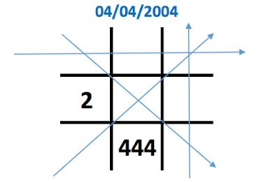 Ý nghĩa con số 4 trong biểu đồ ngày sinh (Thần số học)