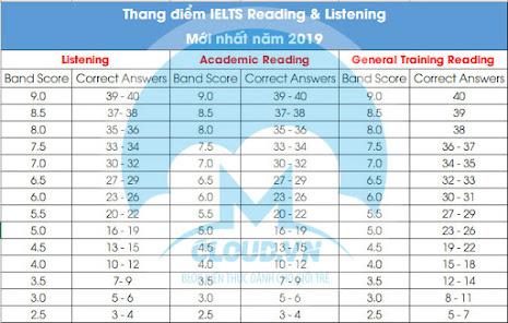Thang điểm đánh giá IELTS listening & reading