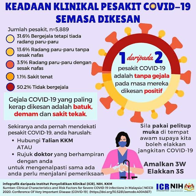 Keadaan Klinikal Pesakit Covid-19 Semasa Dikesan