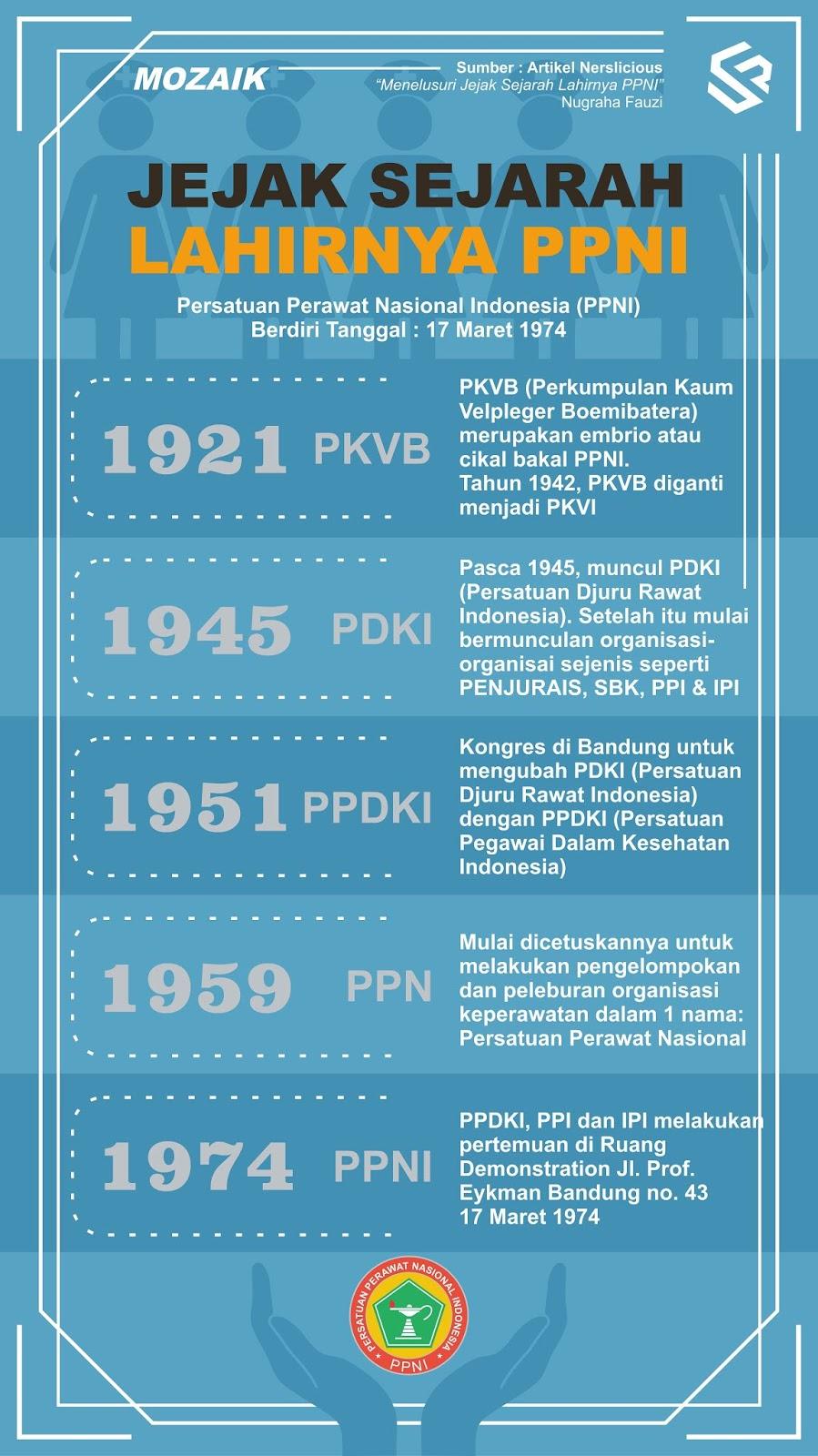Sejarah PPNI