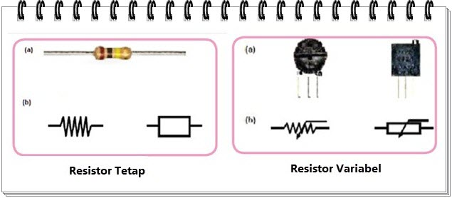 Resistor Tetap dan Variabel