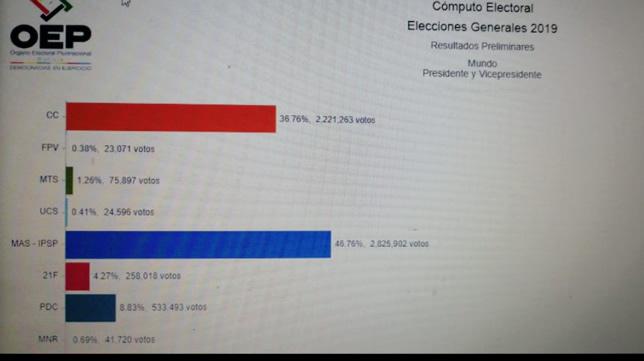 MAS con 46,76% logró la ventaja de 10% sobre Comunidad Ciudadana