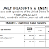 Correct me if I'm wrong but as of July 30th, The Federal Reserve has around $459 Billion remaining. With the debt ceiling not being raised, would you guys like a daily update on the remaining balance? (Picture)