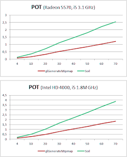 soil performance for pot textures
