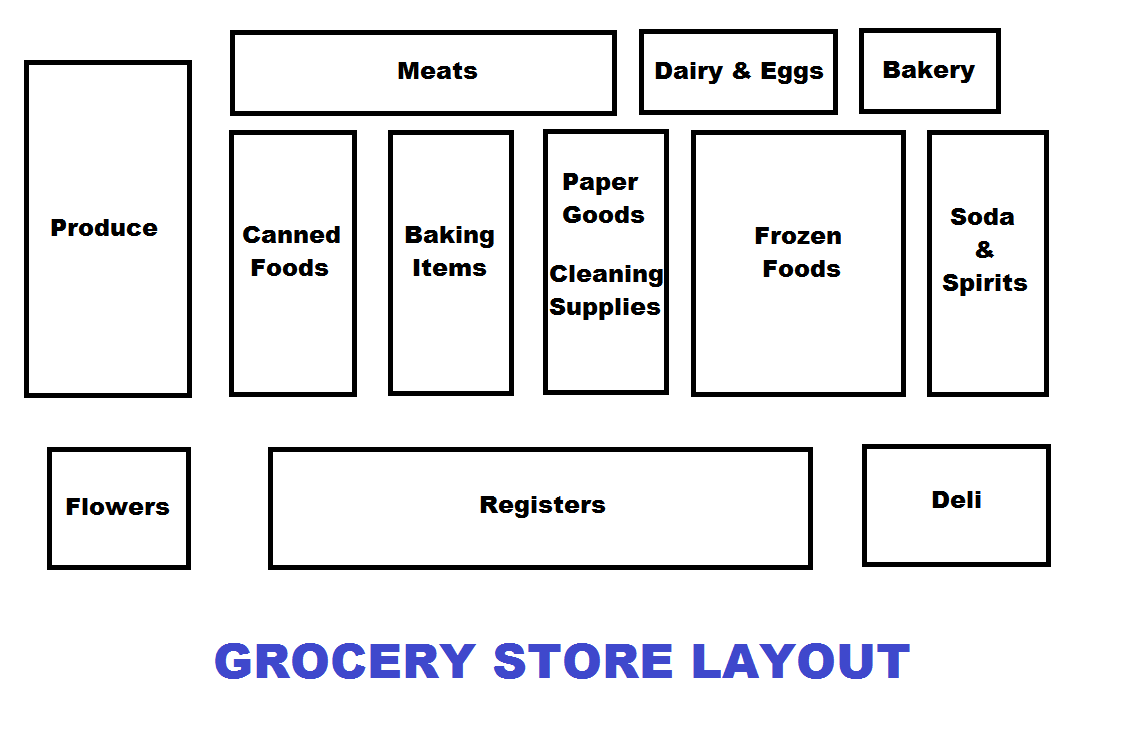 grocery list by store layout
