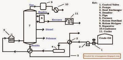 Alur proses pada unit distilasi minyak bumi