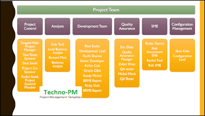 Project Team Structure, project kickoff meeting