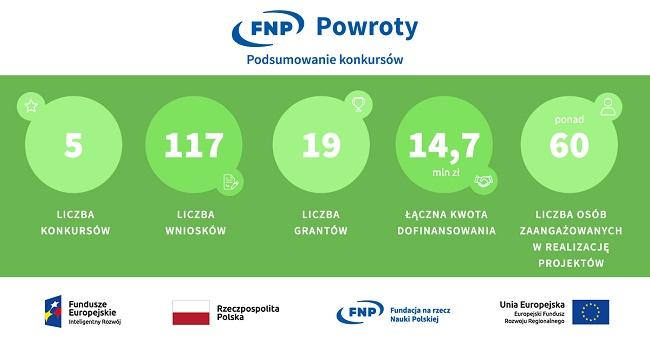 Grafika z podsumowaniem konkursu Powroty - materiały FNP