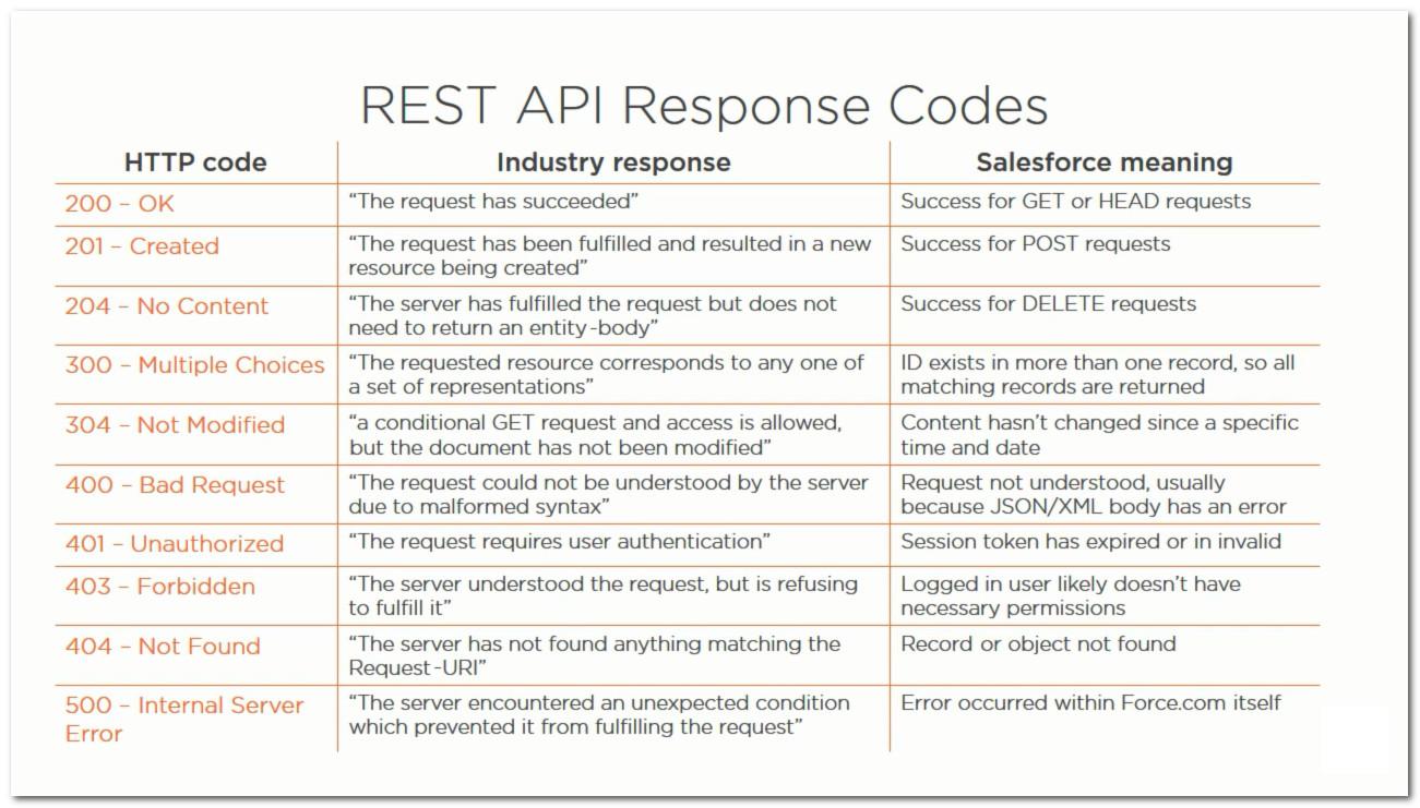 REST API Response Codes ~ Hello Salesforce