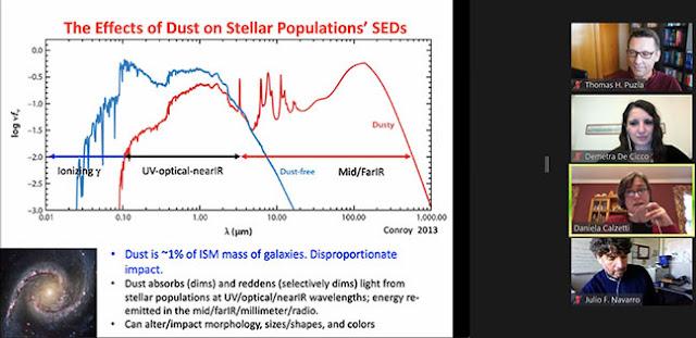 Comparison showing effects of dust (Source: Daniela Calzetti, Golden Webinar, http://astro.uc.cl/en)