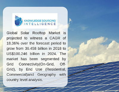 global solar rooftop market size