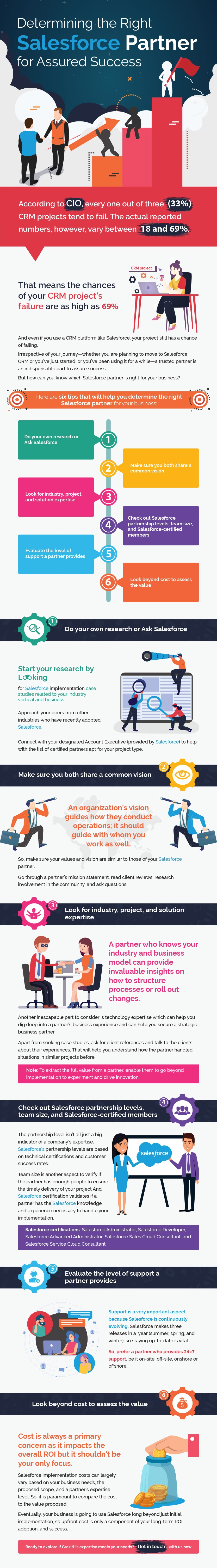 Determining The Right Salesforce Partner For Assured Success #infographic