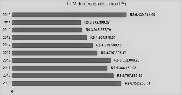 Faro recebe o maior FPM em 3 anos de gestão da prefeita Jade Abreu; o 2º maior da década