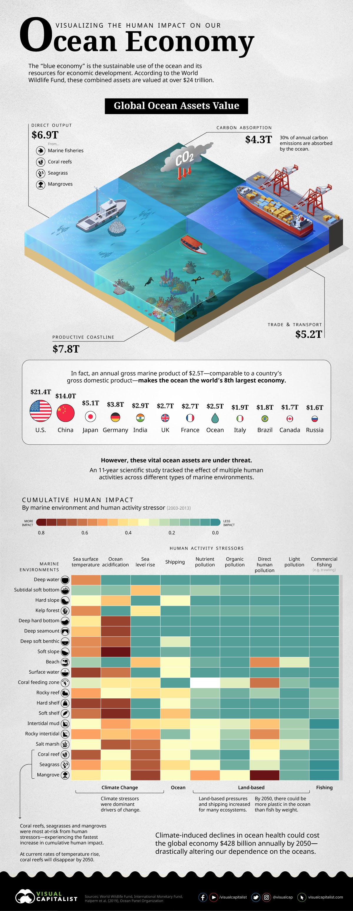 Visualizing the Human Impact on the Ocean Economy #infographic