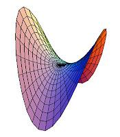 Hiperbolik paraboloit şekil