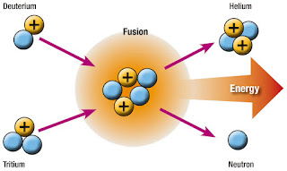fusi dan fissi