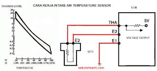 cara kerja intake air temperature sensor (IATS)