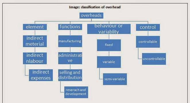 What Is Accounting For Overhead?
