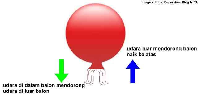contoh penerapan hukum 3 newton dalam kehidupan sehari-hari tentang gaya aksi reaksi pada balon
