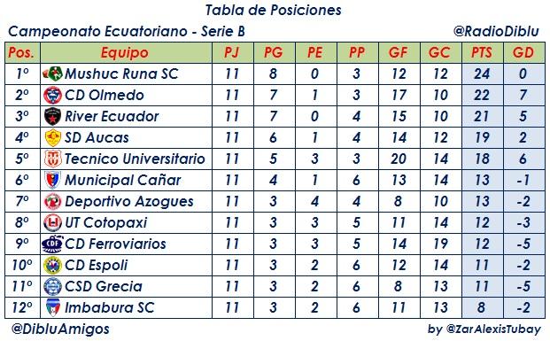 Copa De Plata B Resultados Y Tablas De Posiciones De La: Tabla De Posiciones Ceonato Ecuatoriano Fecha 17 Tabla De