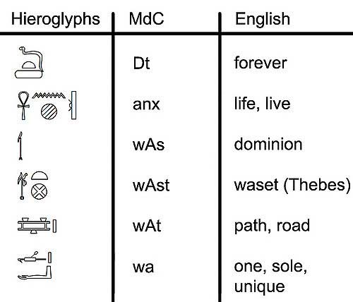 hieroglyphic symbols for path, road, forever, unique and more