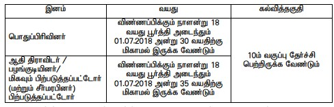 TNRD Dindigul Recruitment 2018