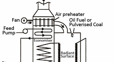 Mechanical Technology: Working of Loeffler Boiler