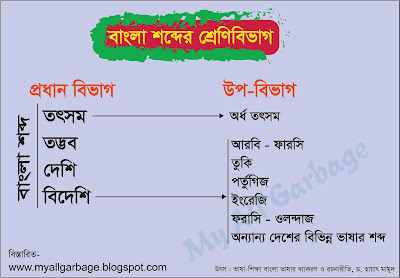 Kinds of Bangla Words