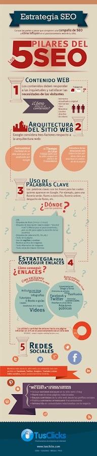Infografía SEO y sus 5 pilares.