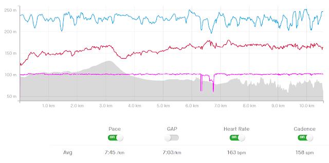 Run 2 Graph
